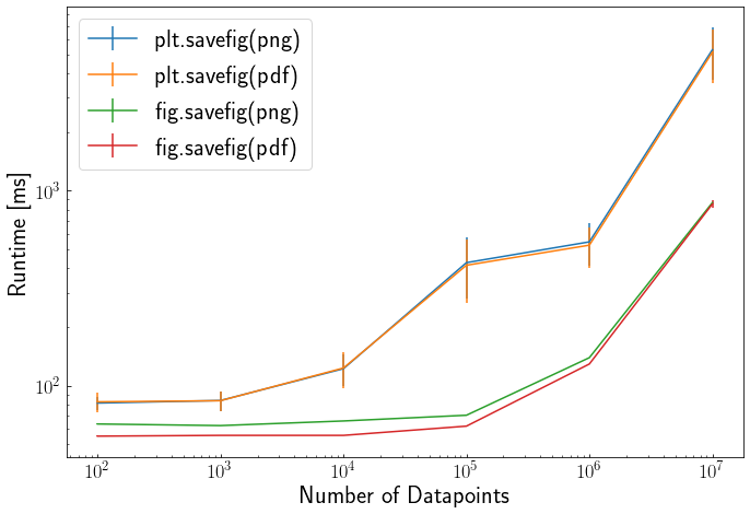 Figure showing runtime vs number of data points for pyplot and figure saving.